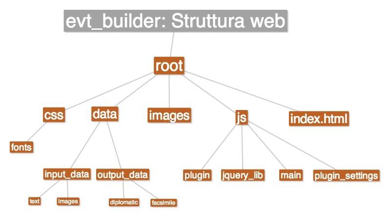 evt_builder